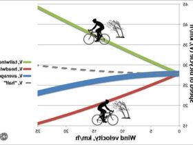 Quel est la vitesse moyenne d'un cycliste ?